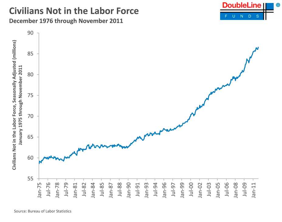 Chart: Civilians Not in Labor Force