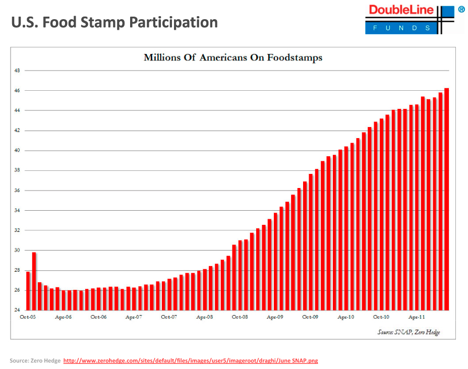 Chart: US Food Stamp Participation